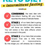 Intermittent Fasting Keto