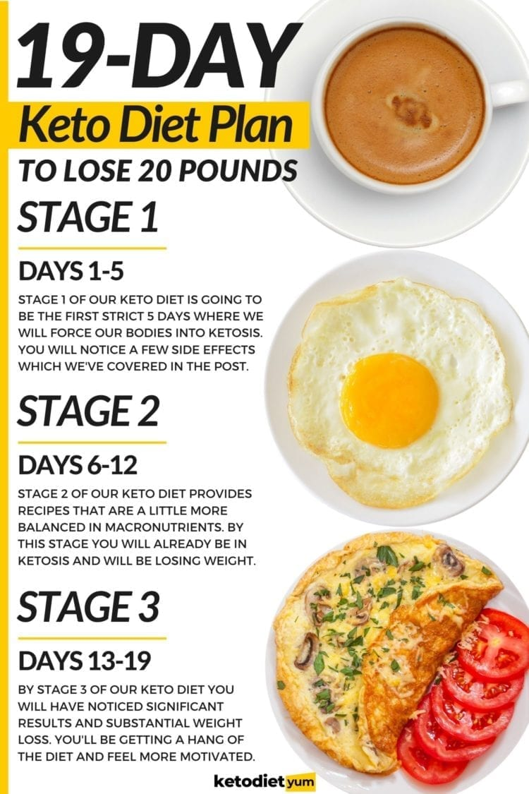 19-Day Keto Diet Meal Plan for Beginners Weight Loss