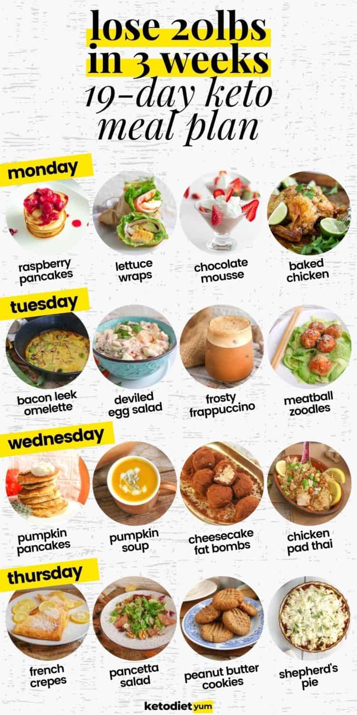 Keto Diet Plan to Lose Weight