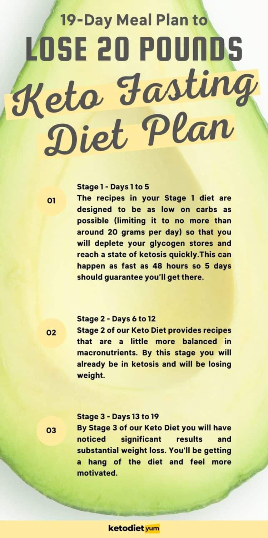 Keto Fasting Diet Plan