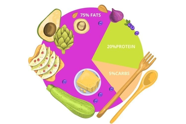 Keto and Intermittent Fasting (1)