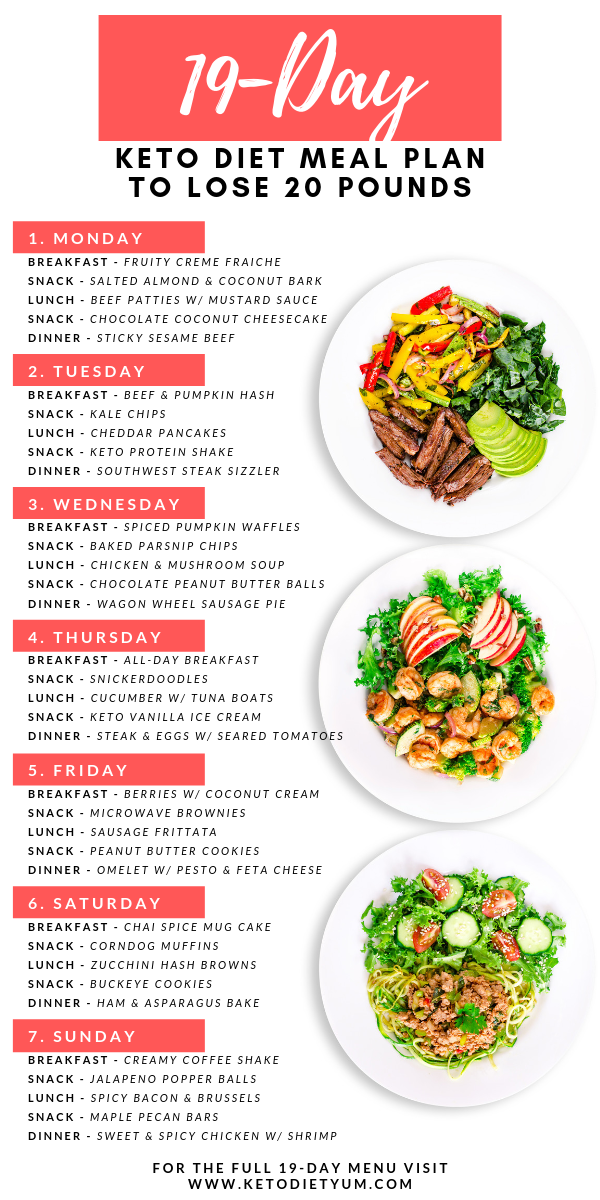 19 Day Keto Diet Meal Plan And Menu For Beginners Fast