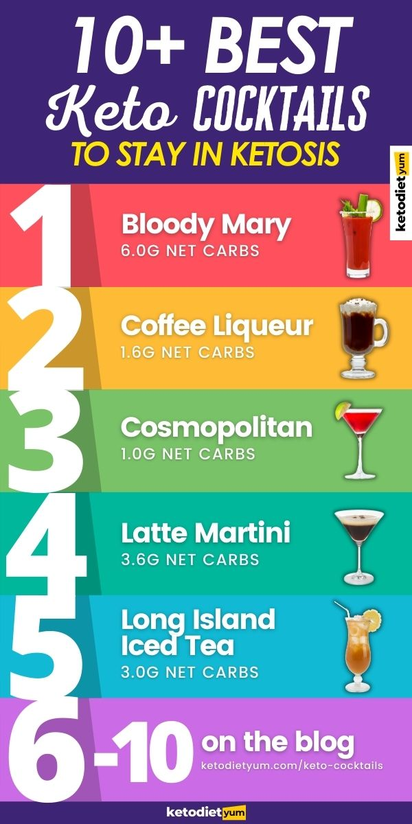 BEST Keto Cocktails Infographic